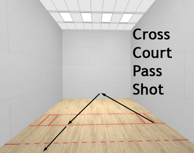 racquetball cross court pass shot diagram