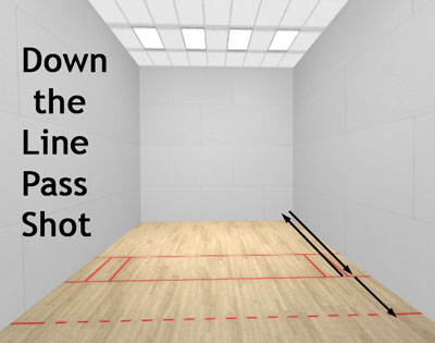 racquetball down the line pass shot diagram