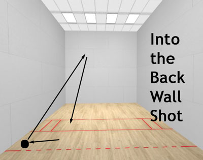 racquetball into the back wall shot diagram